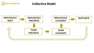 De Gouden Uil - Intrinsieke motivatie - Passie
